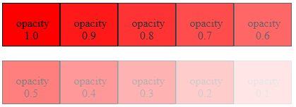 CSS Image Transparency (Opacity )