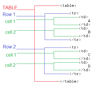 How to html table for Html table tr td