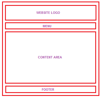 Related keywords suggestions for html layout codes for Html program for table
